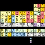 BucketList + Memorize The Periodic Table Of ... = ✓