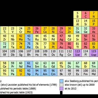 BucketList + Learn The Periodic Table