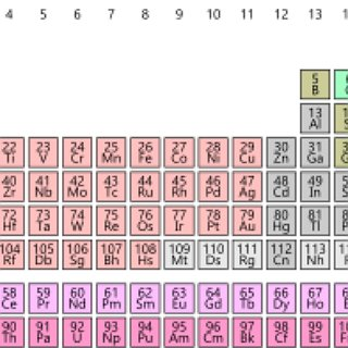 BucketList + Learn The Periodic Table Song